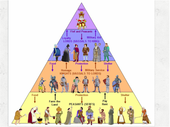 advantages of the feudal system